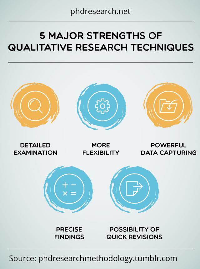 Qualitative dissertation sample