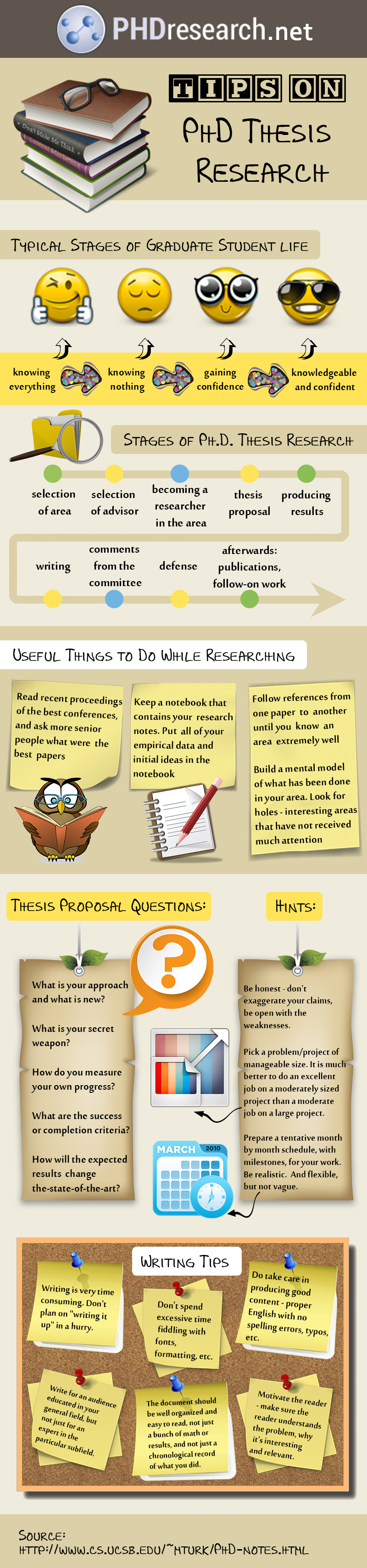 tips on phd thesis research