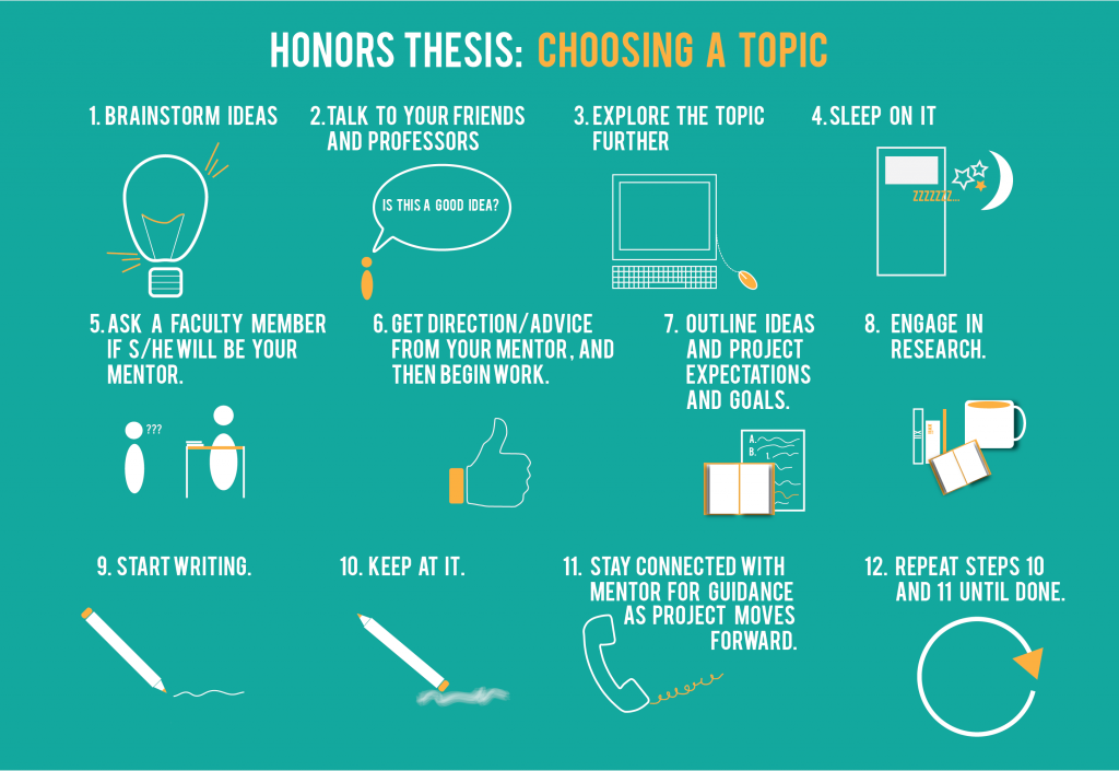 Choosing a thesis topic you