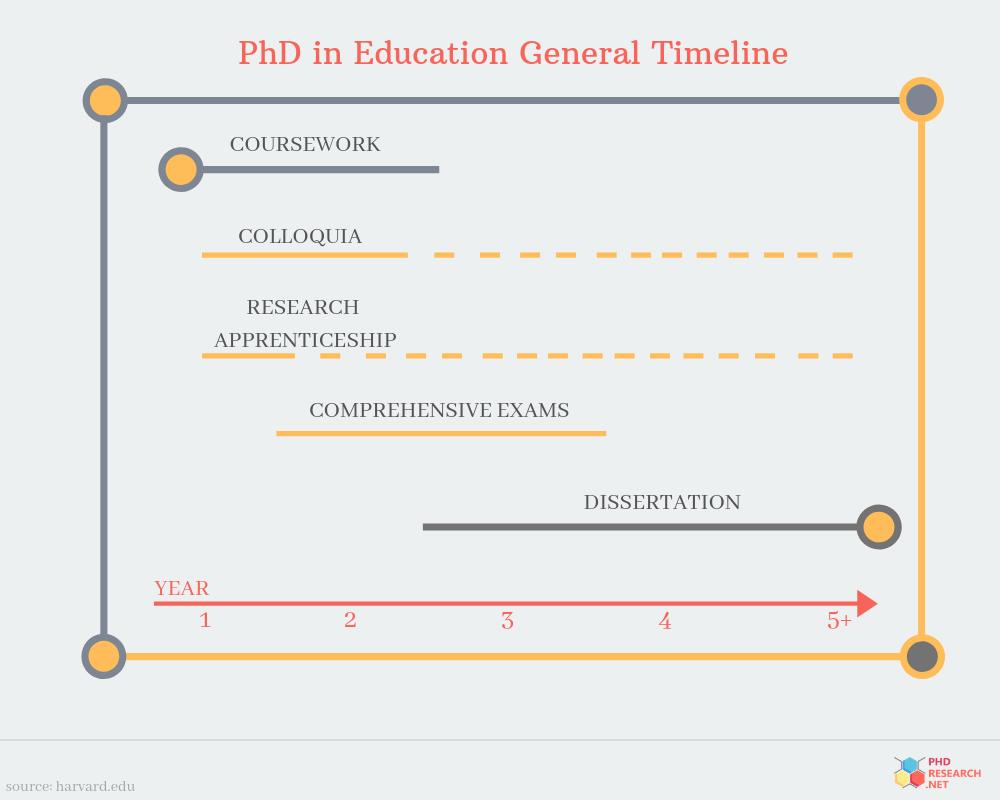 phd in education timeline