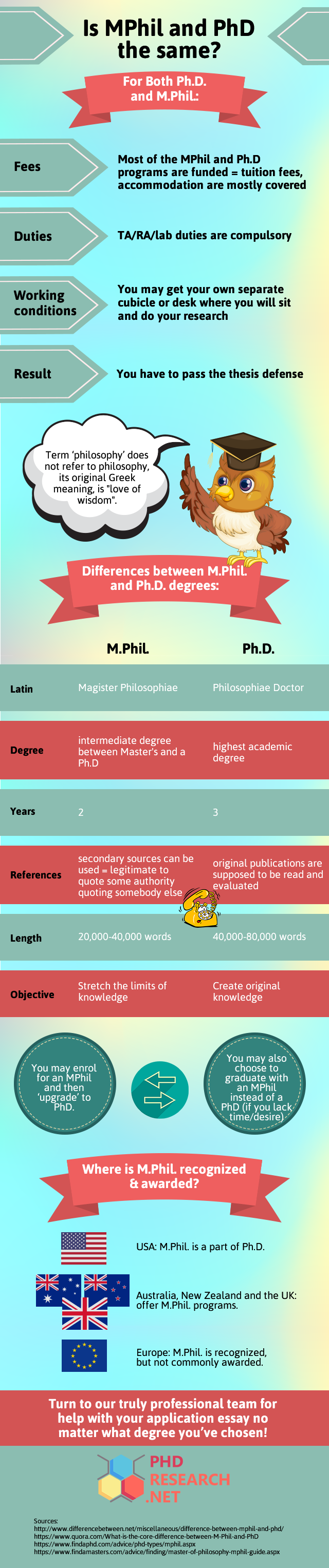 difference between phd and mphil